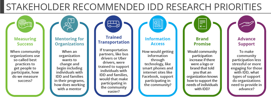 Stakeholder Recommended Intellectual and Developmental Disabilities (IDD) Research Priorities