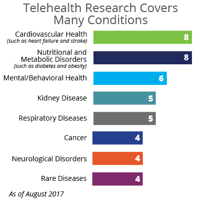PCORI Telehealth Projects by Primary Condition Categories Cardiovascular Health 8 Nutritional and Metabolic Disorders 8 Mental/Behavioral Health 6 Kidney Disease 5 Respiratory Diseases 5 Cancer 4 Neurological Disorders 4 Rare Diseases 4