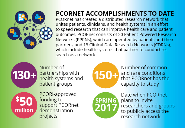 An infographic of PCORnet's accomplishments to date, as of October 2016