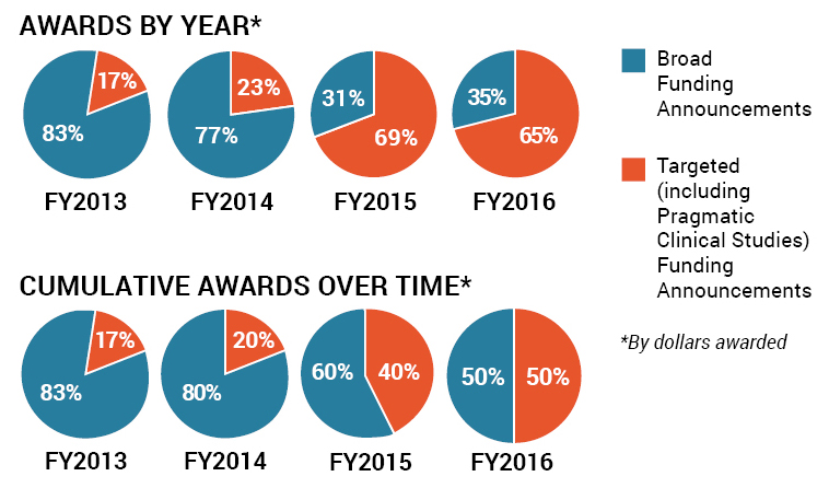 A graphic on Joe Selby's 2016 anniversary blog post of pie charts showing awarded projects by year and cumulative awards over time.