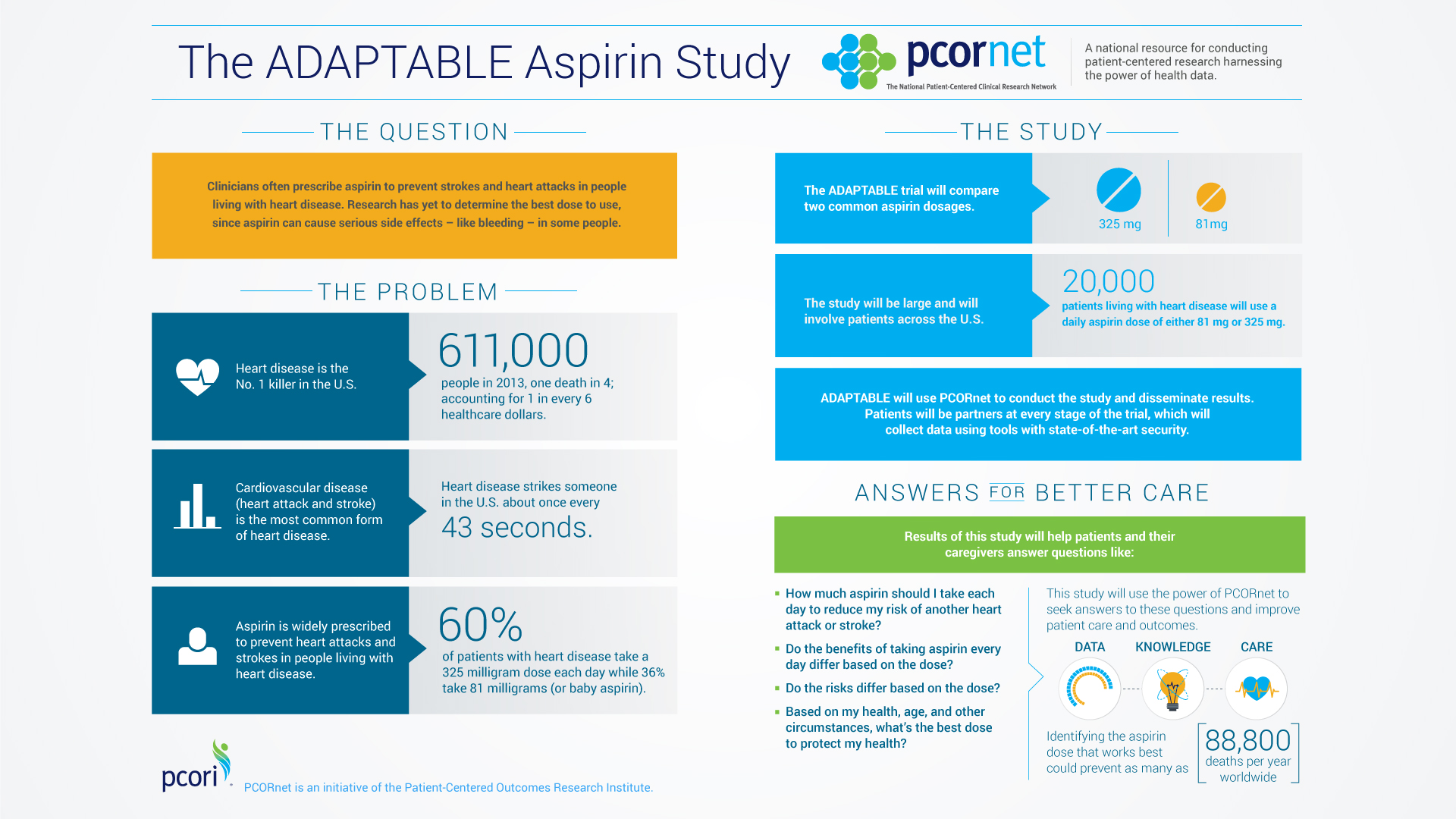 How does aspirin reduce heart attack