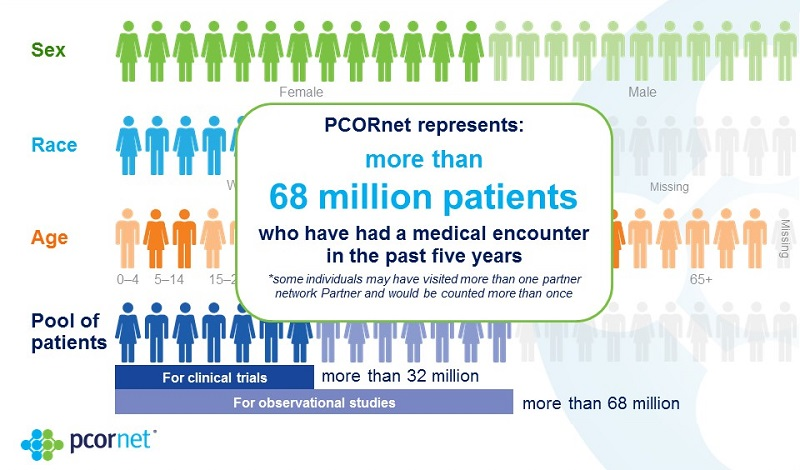 An infographic showing the accomplishments of PCORnet, the PCORI-created health data platform designed to make clinical research more efficient and less expensive. PCORnet represents more than 68 million patients who have had a medical encounter in the pa