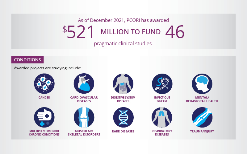 As of December 2018, PCORI has awarded $494 million to fund 43 pragmatic clinical studies.