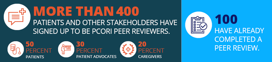 More than 400 patients and other stakeholders have signed up to be PCORI peer reviewers. 50 percent are patients. 30 percent are patient advocates. 20 percent are caregivers. 100 have already completed a peer review.