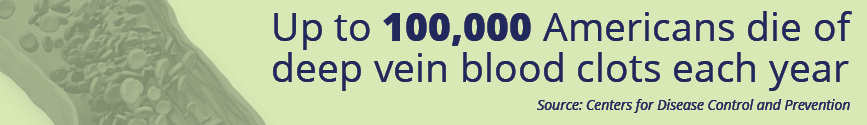 Up to 100.000 Americans die of deep vein blood clots each year. Source: CDC
