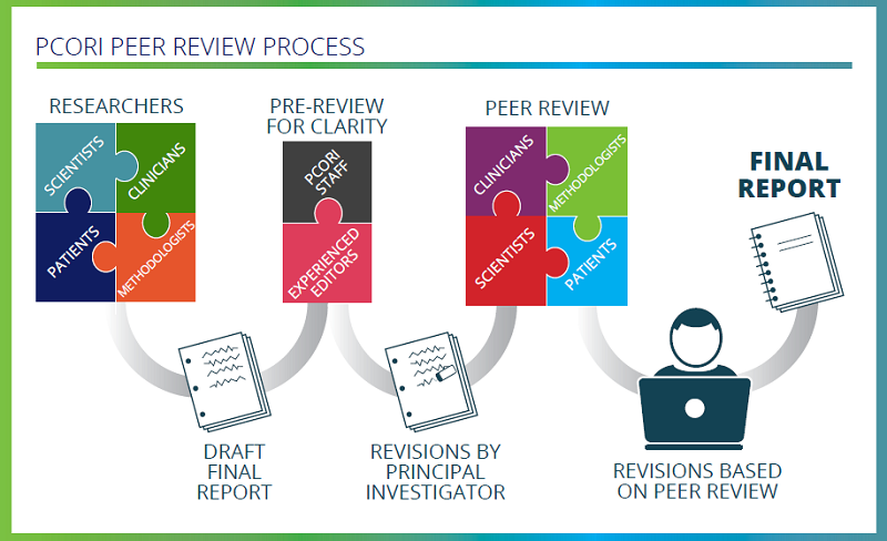 PCORI's Process for Peer Review of Research Studies graphic