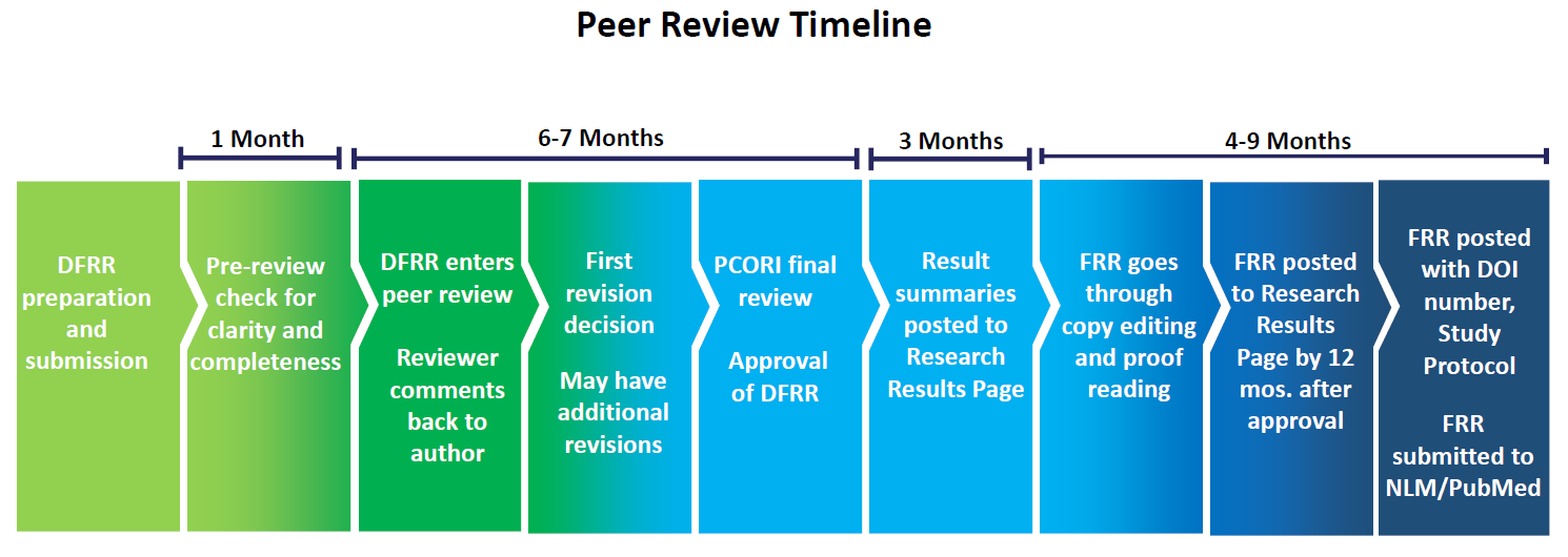 1 month: