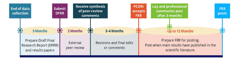 End of Data Collection (3 Months) -- Prepare Draft Final Research Report (DFRR) and results papers > Submit DFRR (2 Months) -- External peer review > Receive synthesis of peer-review comments (3-4 months) -- Revisions and final edits or comments &gt