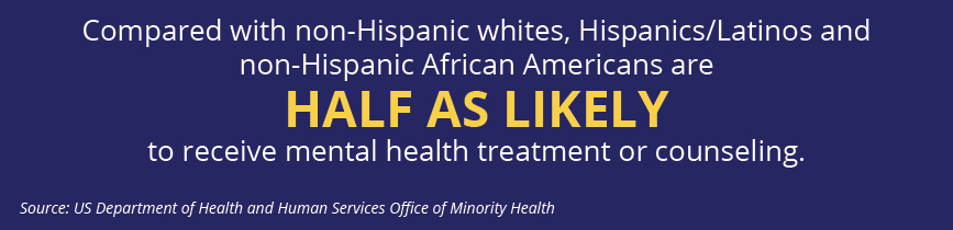 Compared with non-Hispanic whites, Hispanics/Latinos and non-Hispanic African Americans are half as likely to receive mental health treatment or counseling.