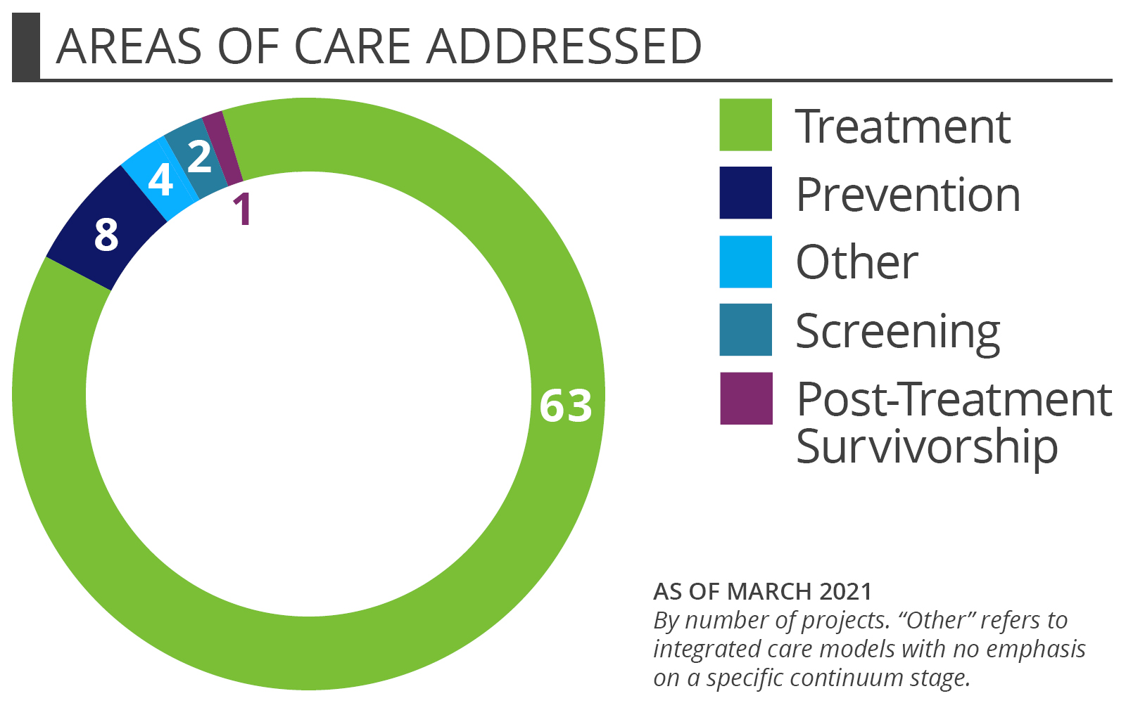 Community Health Workers - Areas of Care Addressed