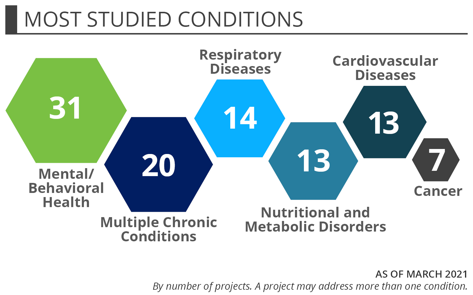 Community Health Workers - Most Studied Conditions