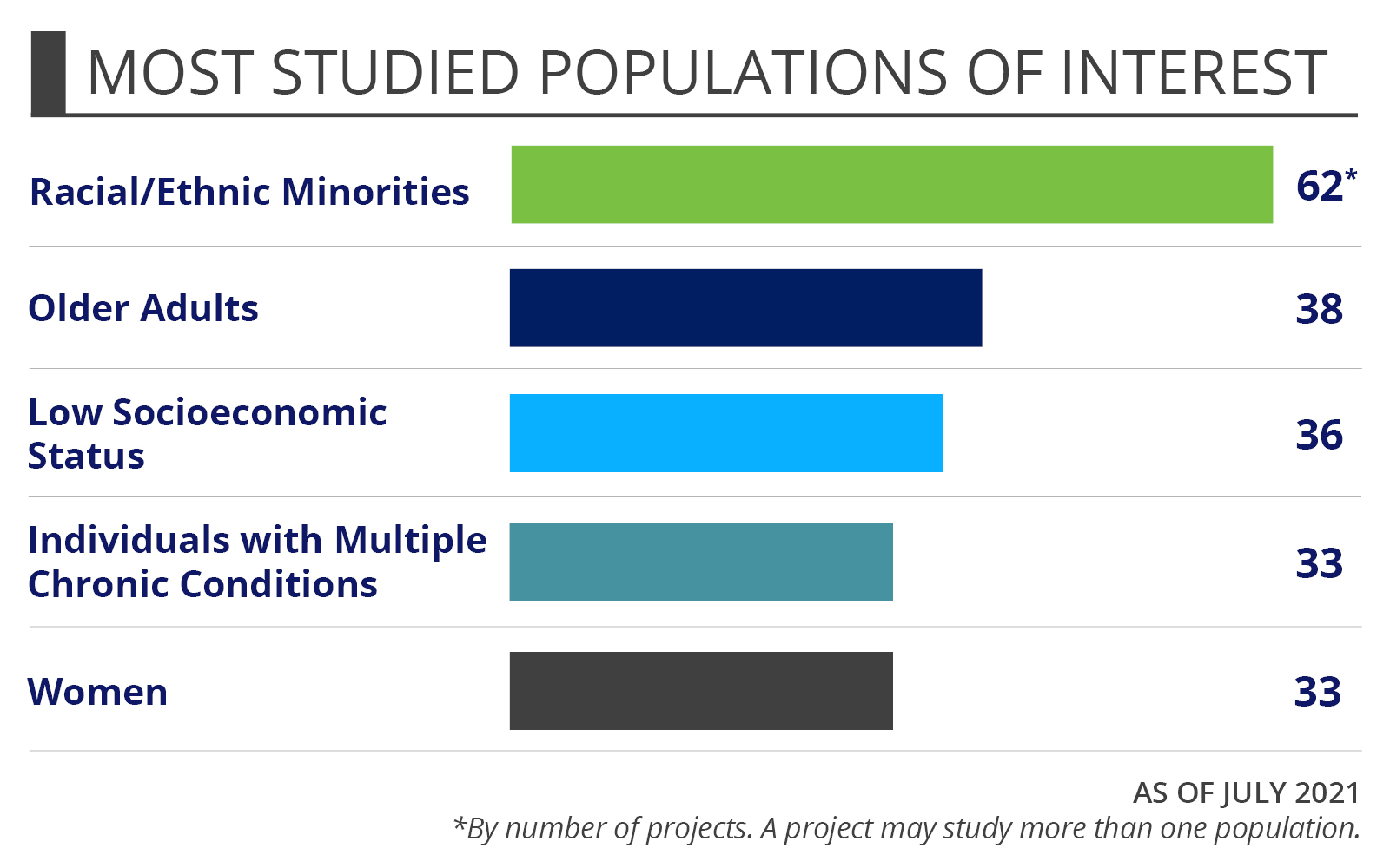 Portfolio Snapshot for Cardiovascular Disease topic page