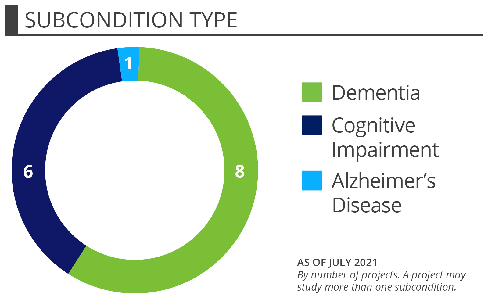 Dementia and Cognitive Impairment portfolio - subcondition type projects