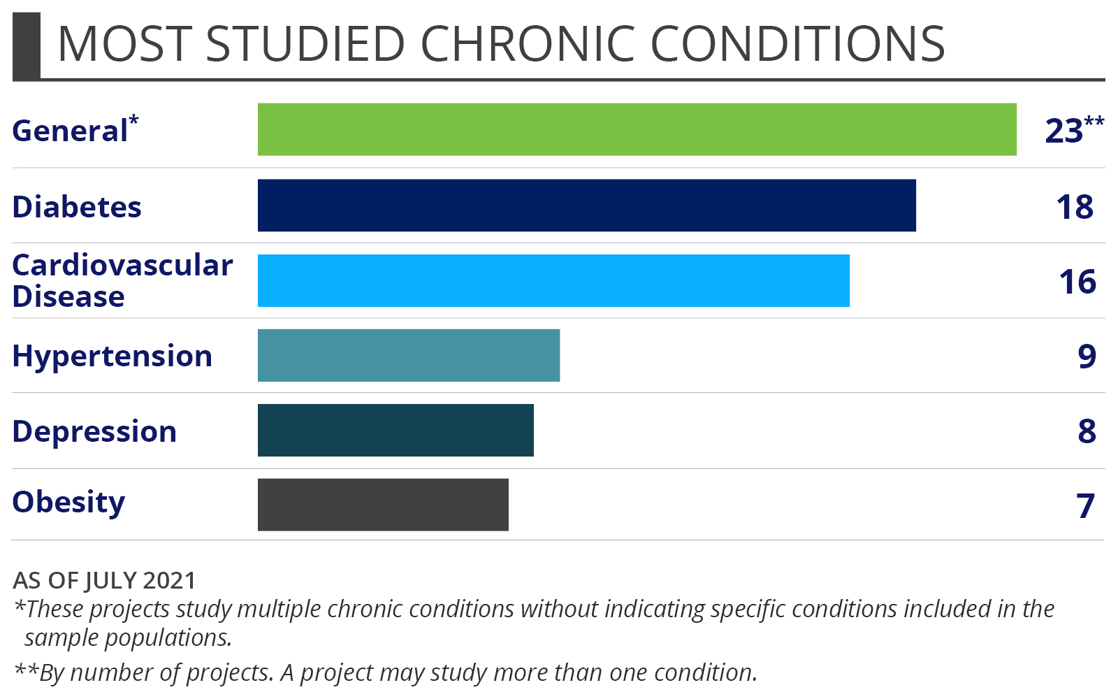 Most Studied Chronic Conditions for Multiple Chronic Conditions - General* (20*) Cardiovascular Disease (16) Diabetes (15) Hypertension (8) Obesity (6) Depression (6) As of November 2017.