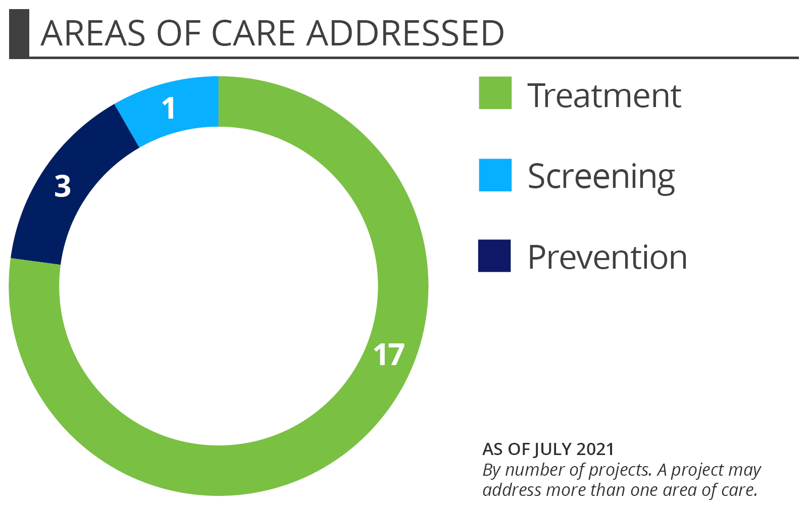 Obesity portfolio snapshot - Areas of care addressed