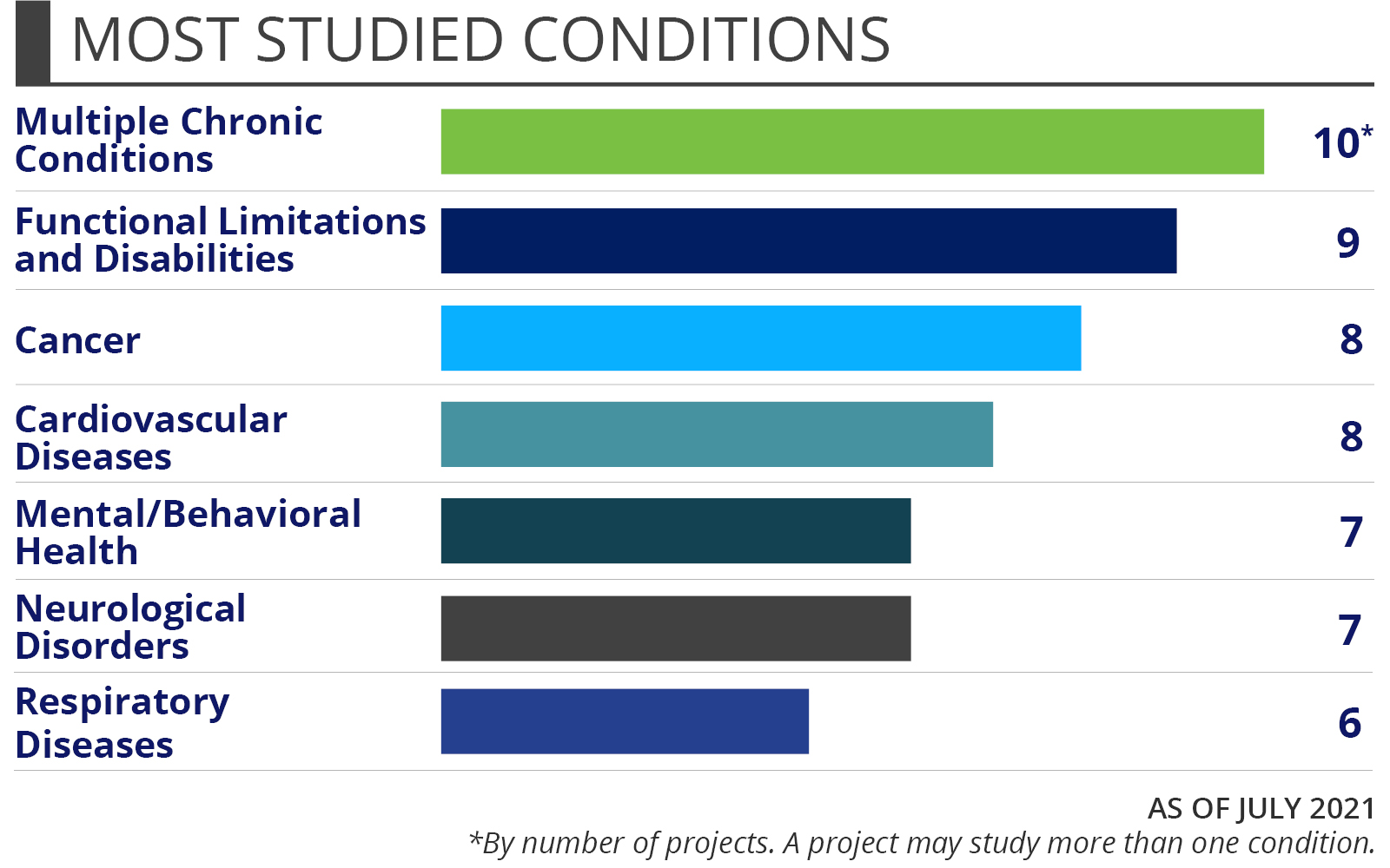 The most studied conditions of projects that PCORI funds for older adults' health: