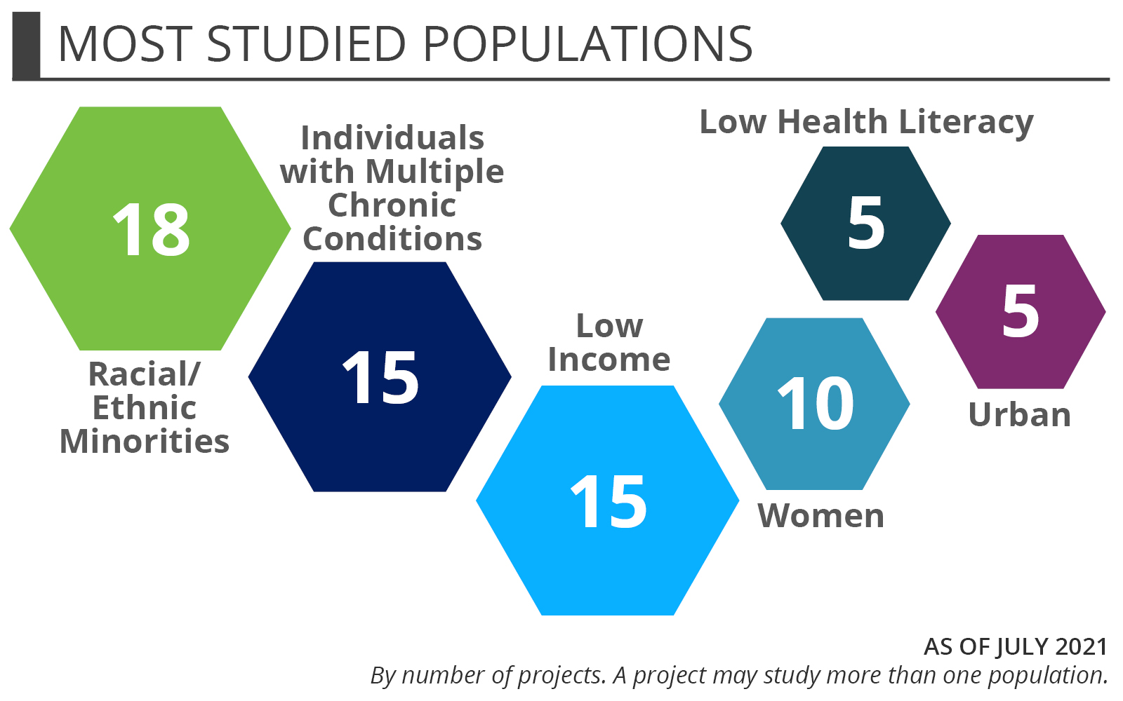 The most studied populations of projects that PCORI funds for older adults' health: