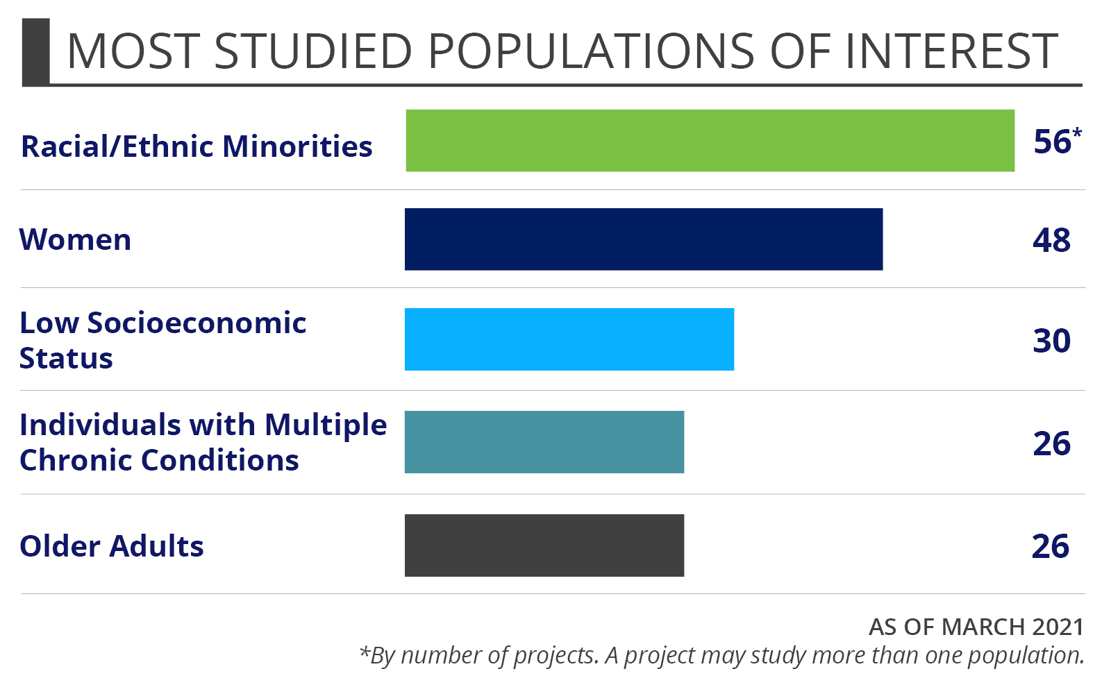 The most studied populations of interest among PCORI-funded pain care and opiods projects, for noncancer pain-related studies and opioid-related studies.
