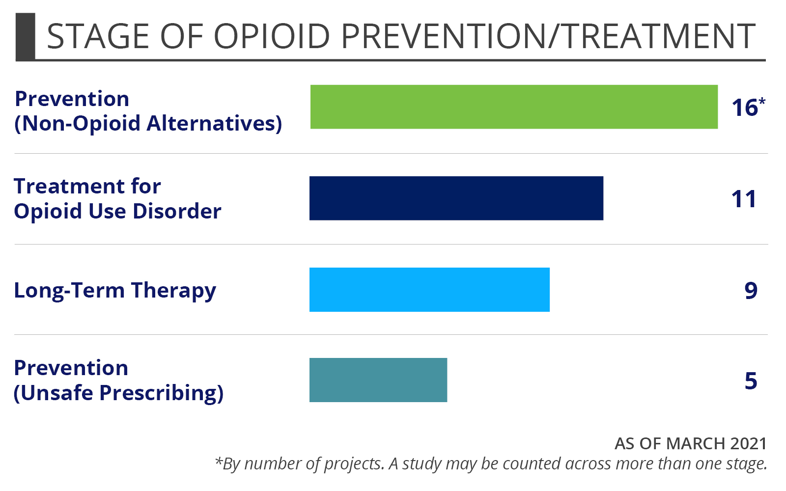 Funded projects by stage of opioid prevention/treatment: Prevention/Non-opioid alternatives (15), Treatment for opioid use disorder (11), Long-term therapy (9), Prevention/Unsafe prescribing (5), As of April 2019