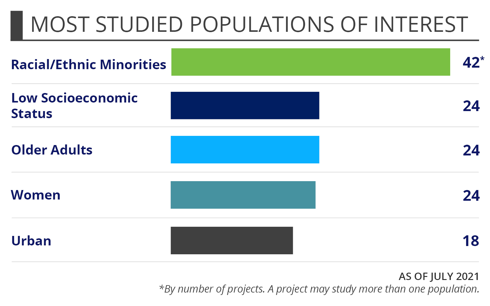 Shared Decision Making Most Studied Populations of Interest: Racial/ethnic minorities (89) Low socioecomic status (57) Older adults (44) Women (41) Urban (39) As of September 2017.