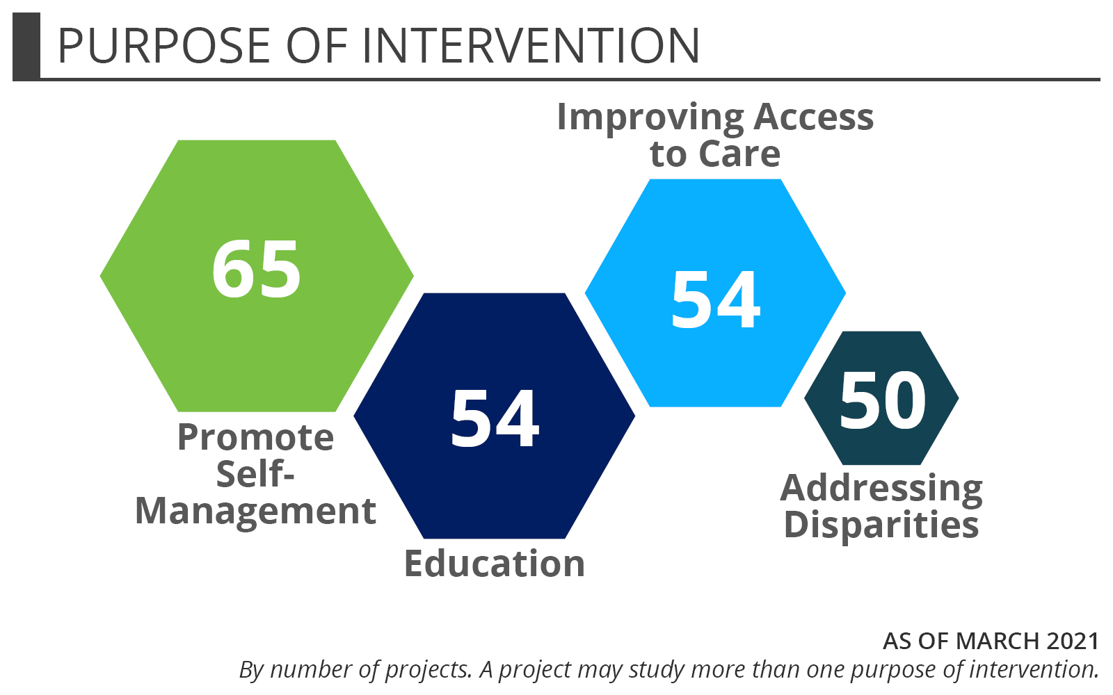 Telehealth Purpose of Intervention - Promote Self-Management (42) Education (36) Improve Access to Specialty Care (20) Remote Monitoring (10). As of November 2017