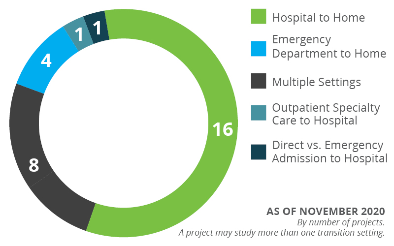 Hospital to Home (16) Hospital to Rehab (3) ED to Home (1) Outpatient Specialty Care to Hospital (1)