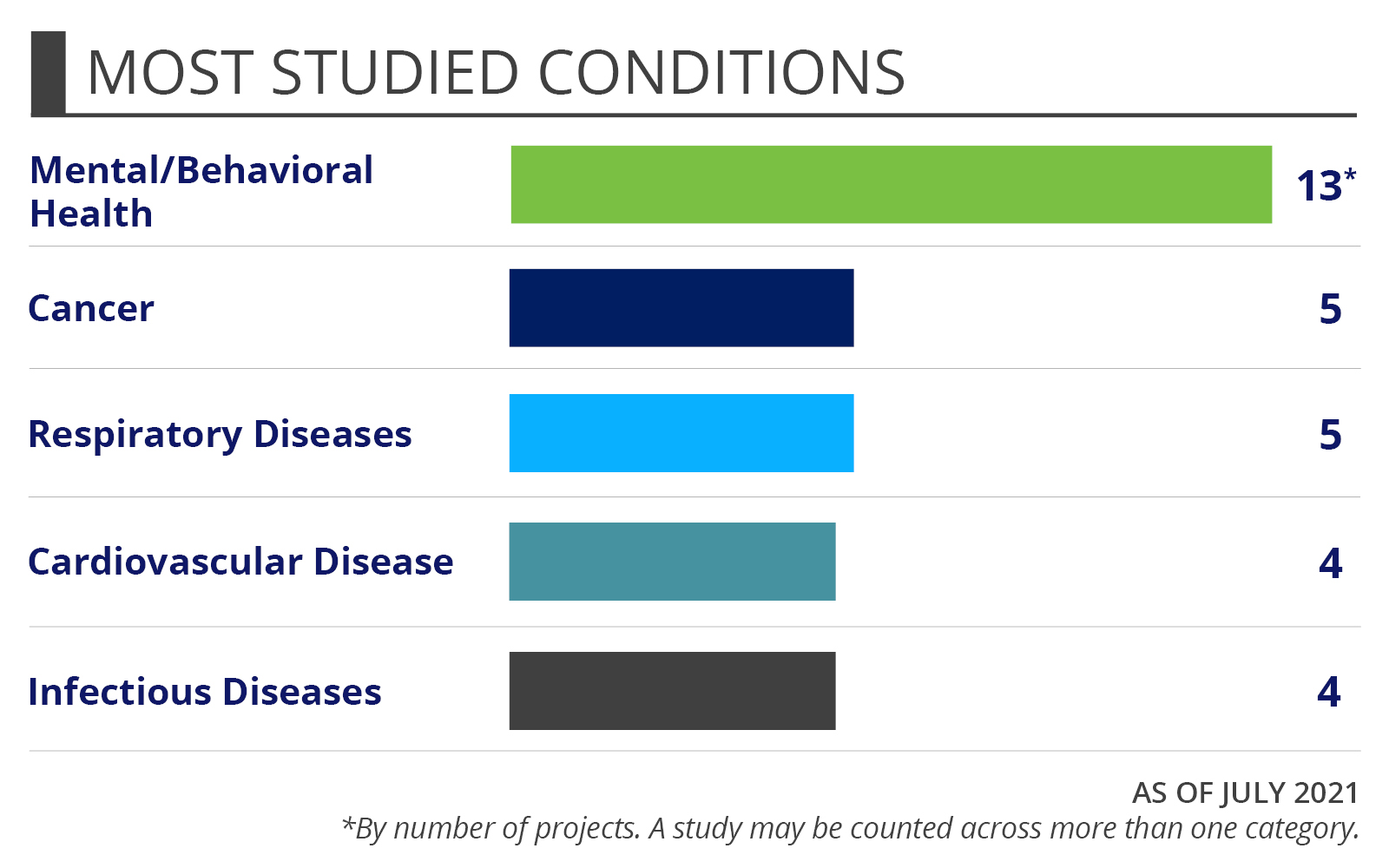 Veterans Health Portfolio Snapshots - Most Studied Conditions - As of December 2018. By number of projects. A project may study more than one purpose of intervention. Depression (5) Pain management (5) Disabilities (3) Post-traumatic stress disorder, ar