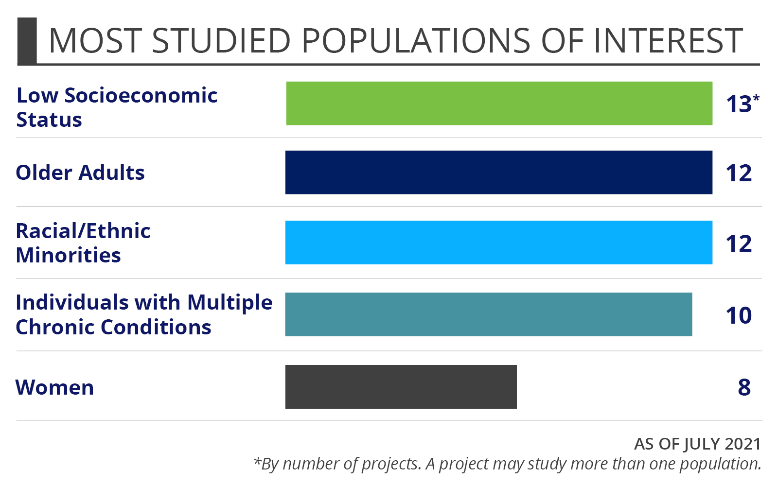 Veterans Health Portfolio Snapshot - Most studied populations of interest - Low socioeconomic status 12* - Older Adults 10 - Racial/ethnic minorities 10 - Individuals with multiple chronic conditions 9 - Women 6 - As of November 2020. - A project may study more than one population.