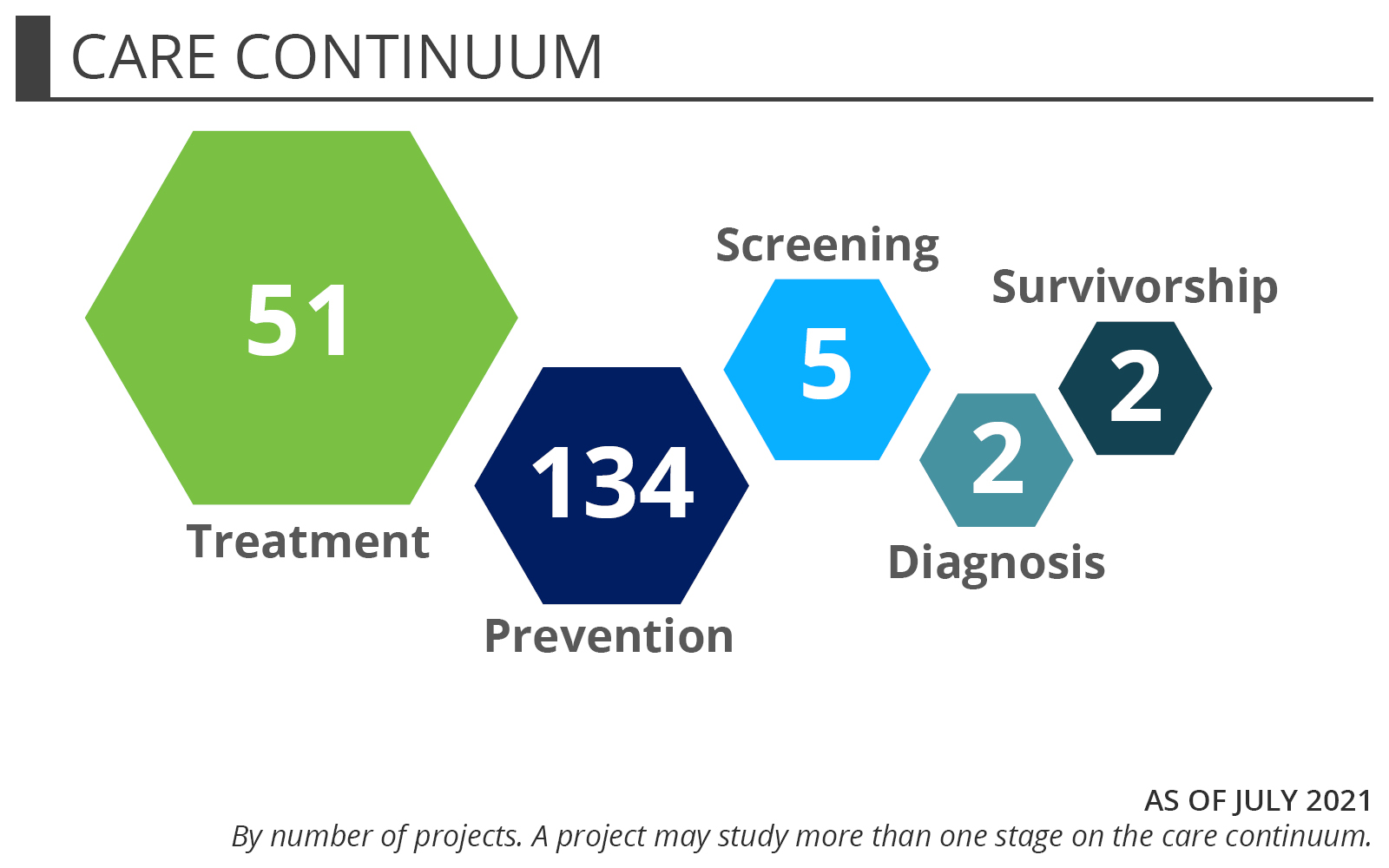 Women's Health Portfolio Snapshot - Care Conituum