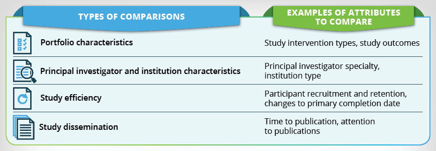 Types of attributes (Portfolio characteristics, principal investigator and institution characteristics, study efficiency, and study dissemination) with examples of attributes to compare with (study intervention types, study outcomes, Principal investigato